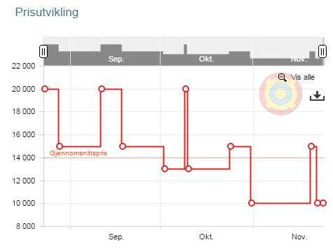 d9dbb7f0 Prisen på en Samsung-TV gikk opp få dager før Black Friday. Foto: