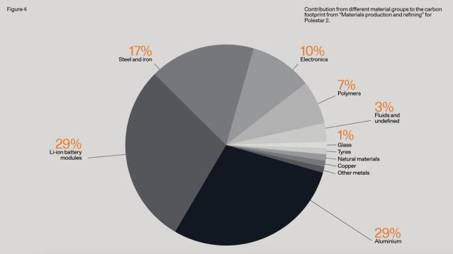 As the pie chart shows, battery production accounts for large parts of the emissions on Polestar 2.