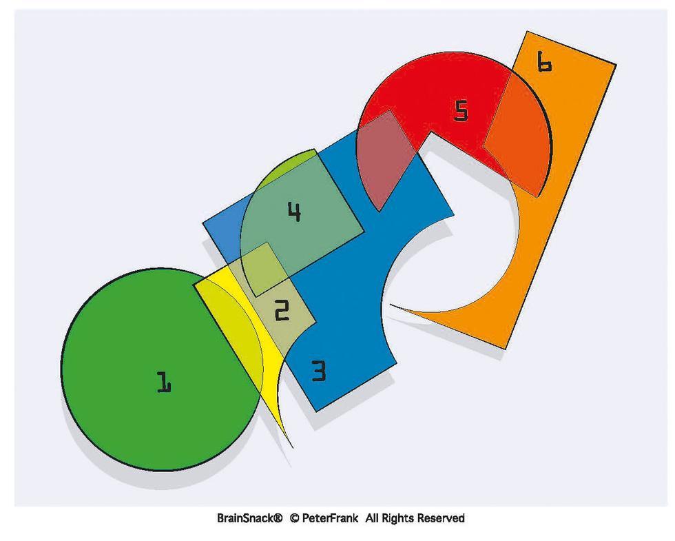 Hvilken bit (1–6) er overflødig?