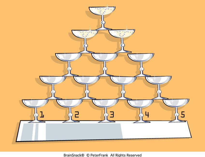 Hvilket av de nederste glassene fylles først?